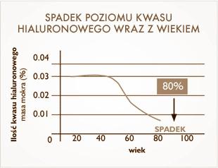 spadek-kwasu